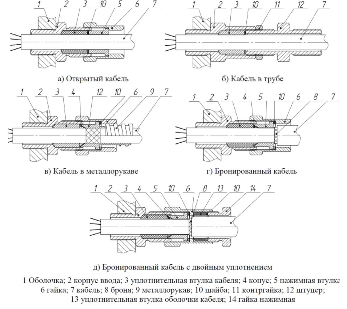 Конструкция кабельных вводов серии МКВ