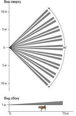 Извещатель пассивный инфракрасный оптико-электронный ИО 409-21 «Аякс» исп. «Алабай»