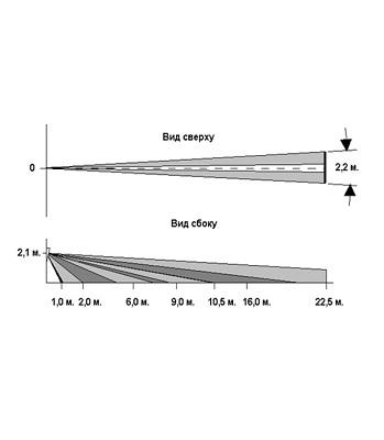 Извещатель пассивный инфракрасный оптико-электронный ИО 409-21 «Аякс» исп. «Штора»