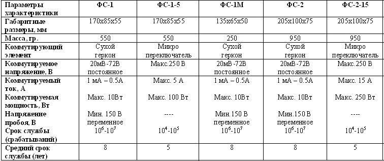 Педали ФС-1, ФС-1-5, ФС-1М, ФС-2, ФС-2-15